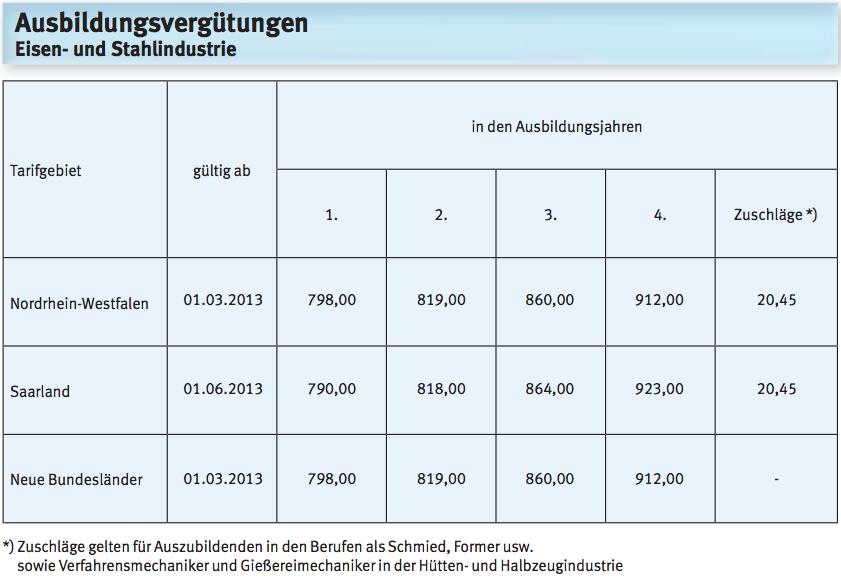 Bosch Ausbildung Gehalt